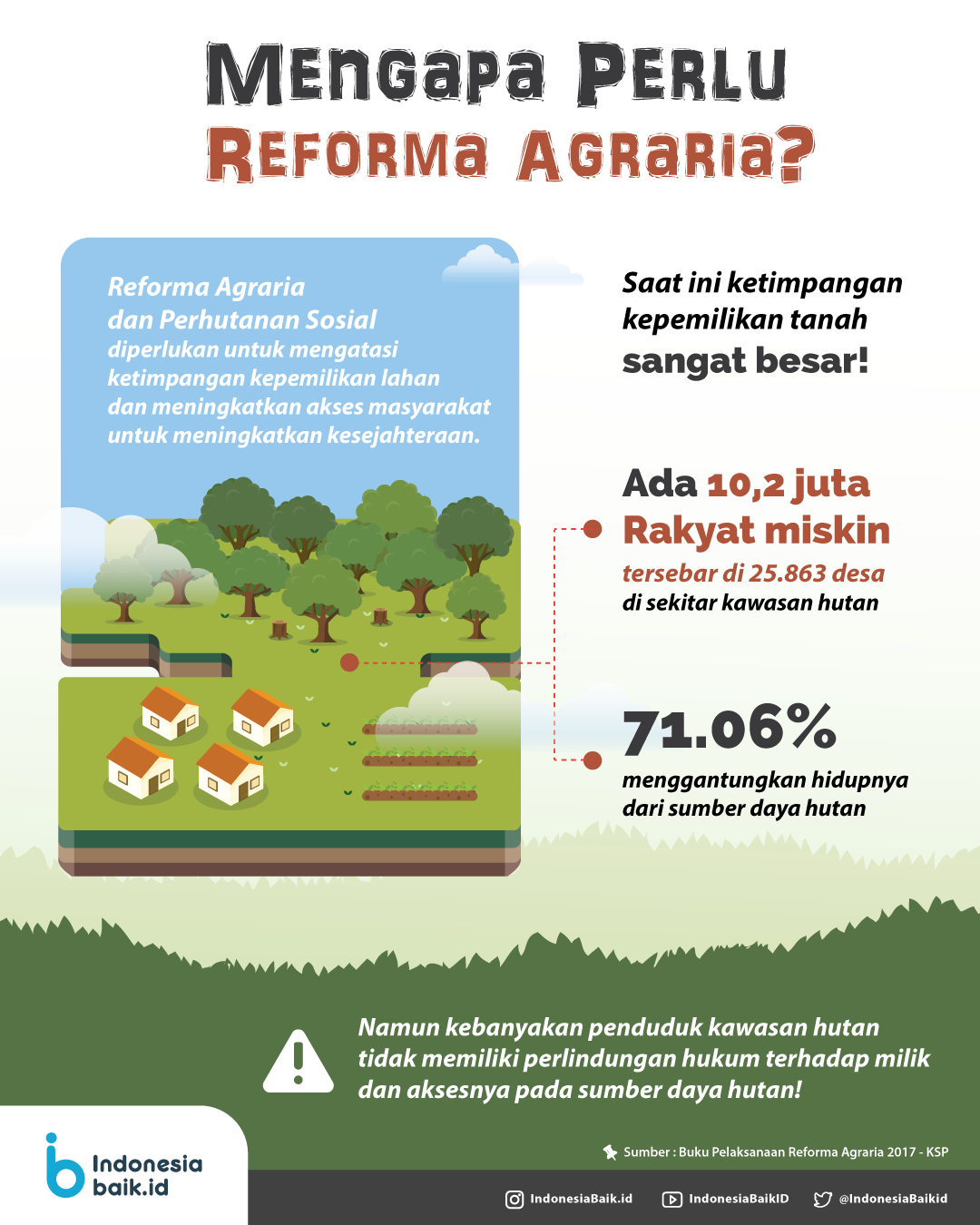 Mengapa Perlu Ada Reforma Agraria Indonesia Baik Belajar