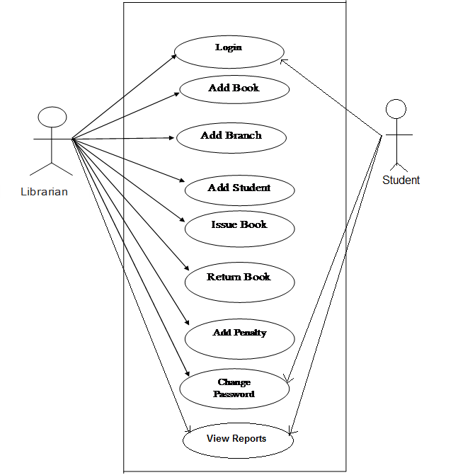 Use Case Diagram Library Management System Bronchial Tree 42 Best Project Uml Images Activity
