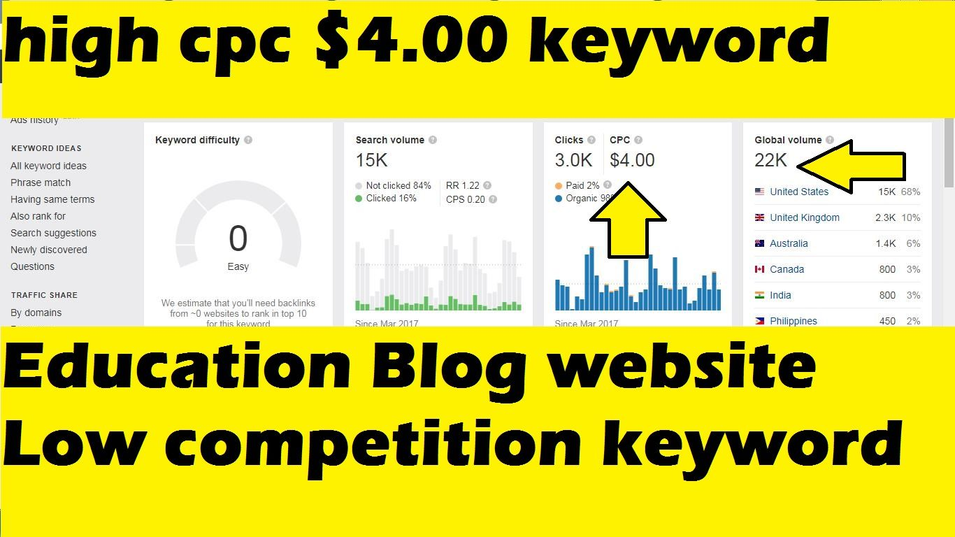 Low Competition Keywords For Education Website In Hindi 2020 High