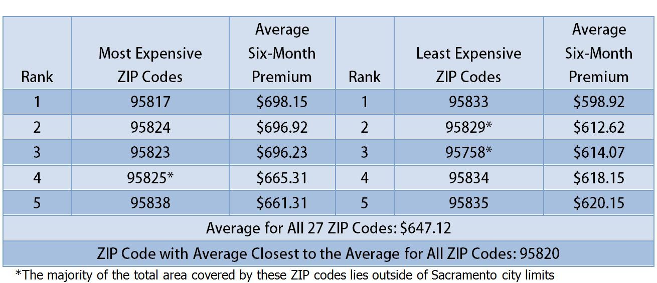 Car insurance comparison chart auto insurance bu tarz benim 2018