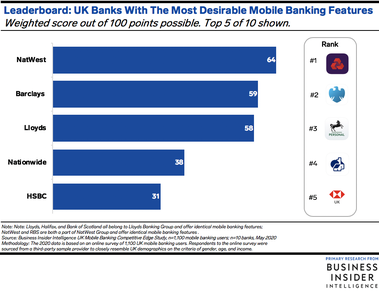 These Are The Top 5 Uk Financial Institutions Ranked By The Mobile Banking Features Consumers Value Most In 2020 Mobile Banking Business Insider Banking