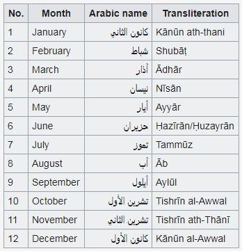 Arabic names of calendar months - Wikipedia | 12 Prophets