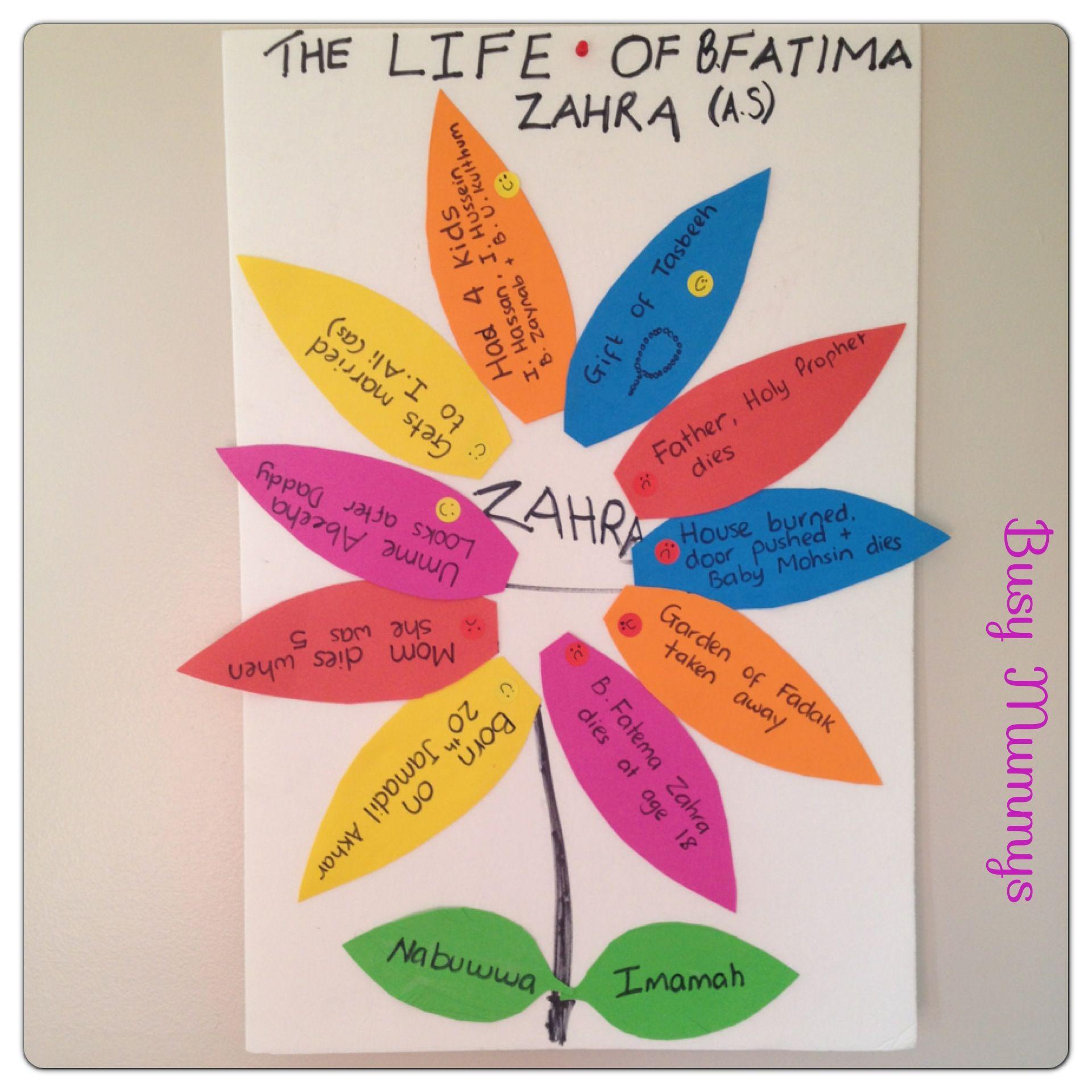 Lady Fatima Zahra As A Beautiful Flower Classroom