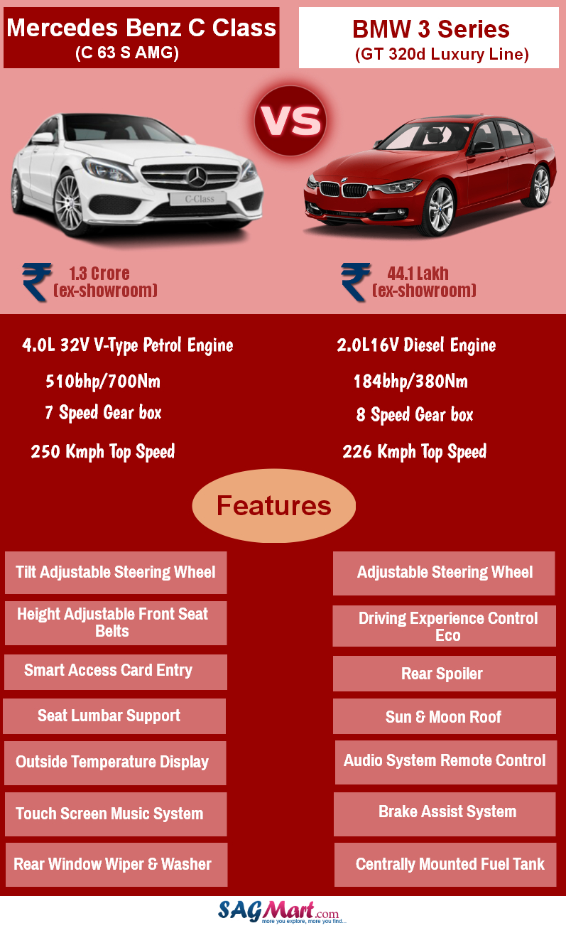 This infographic shows you the comparison between MercedesBenz C