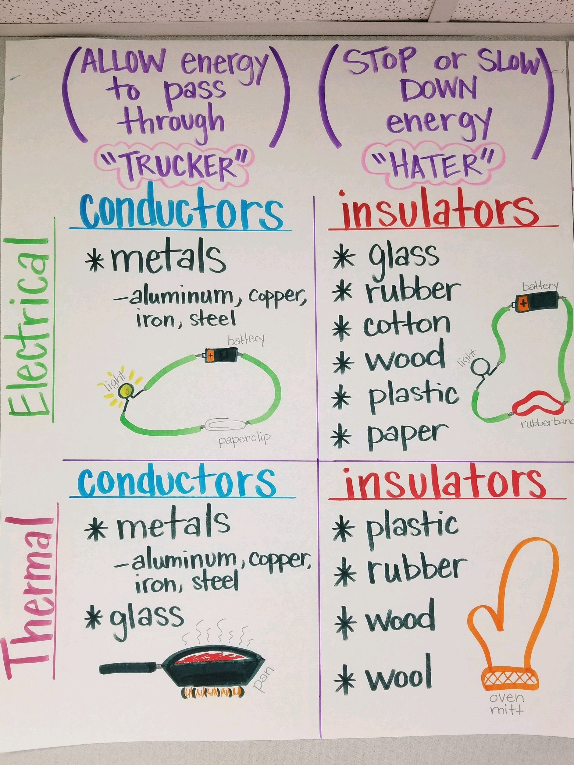 Conductor And Insulator Worksheet Conductors Insulators Thermal Electrical In 2020 Science Anchor Charts Fourth Grade Science Science Lessons