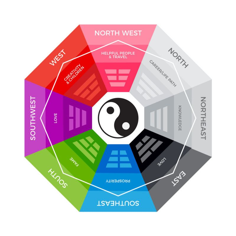 How To Apply The Feng Shui Bagua Map For Increased Energy