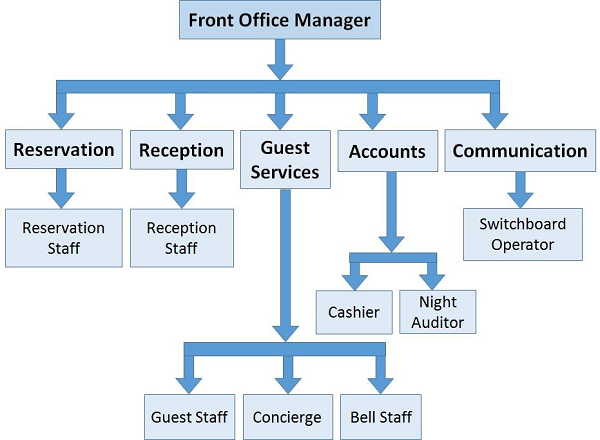 Hotel Medium Management Structure Form Yahoo Image