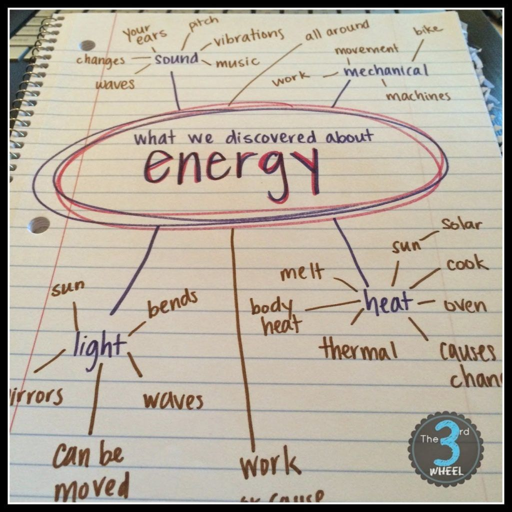 Teaching Energy A Beginner S Guide Activities Resources