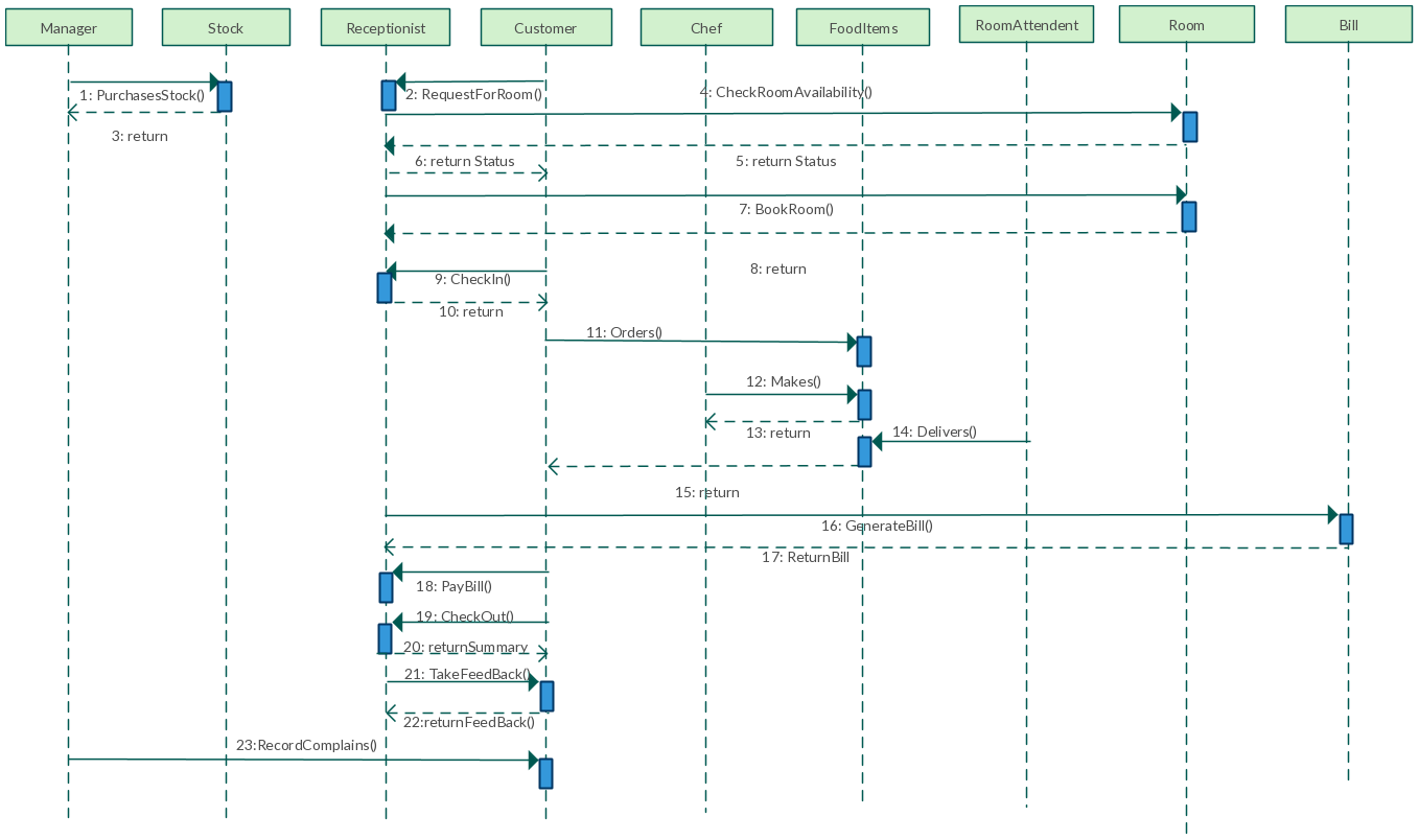 UML Sequence diagram template for Hotel Management System