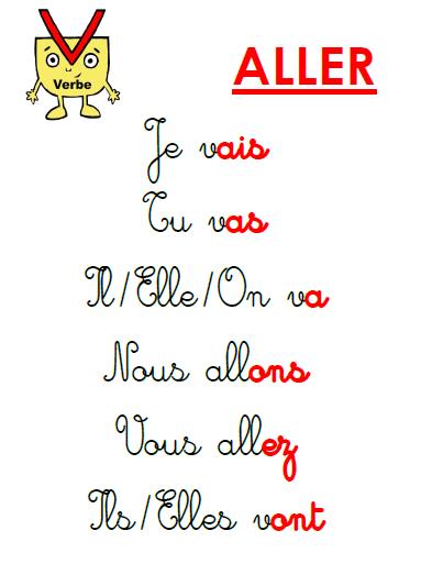 Grammaire Au Ce1 Grammaire Ce1 Apprentissage De La Langue Francaise