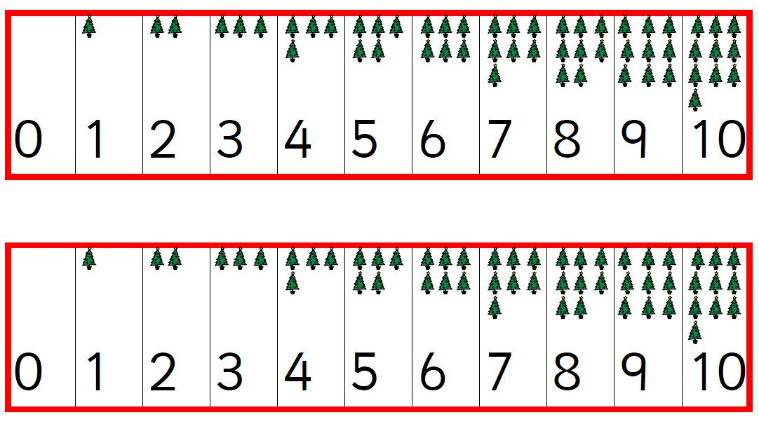 Christmas number lines - with related amounts of objects for each number. Santa or trees.