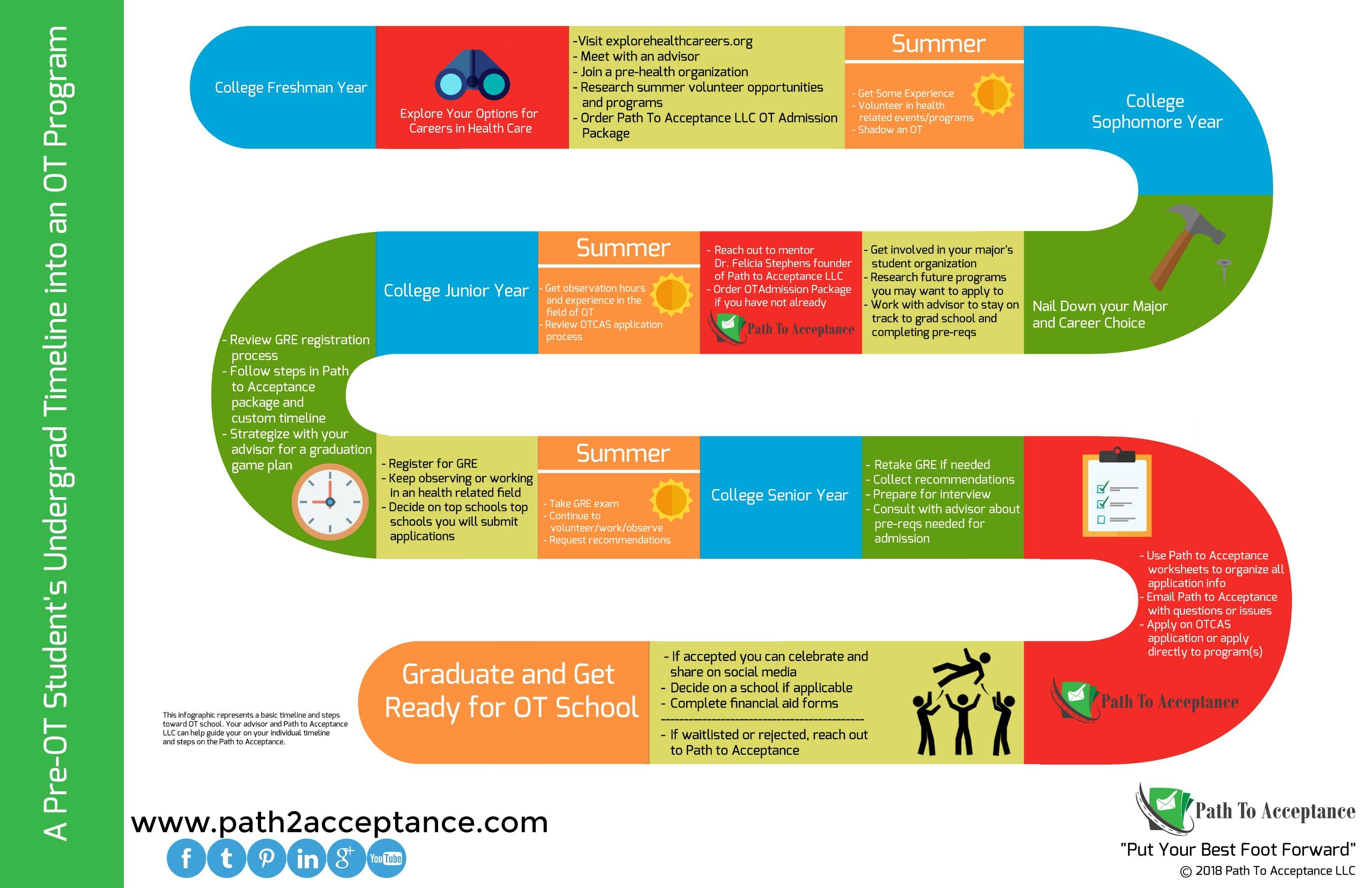 Pre-OT timeline for graduate admission process   Graduate school ...