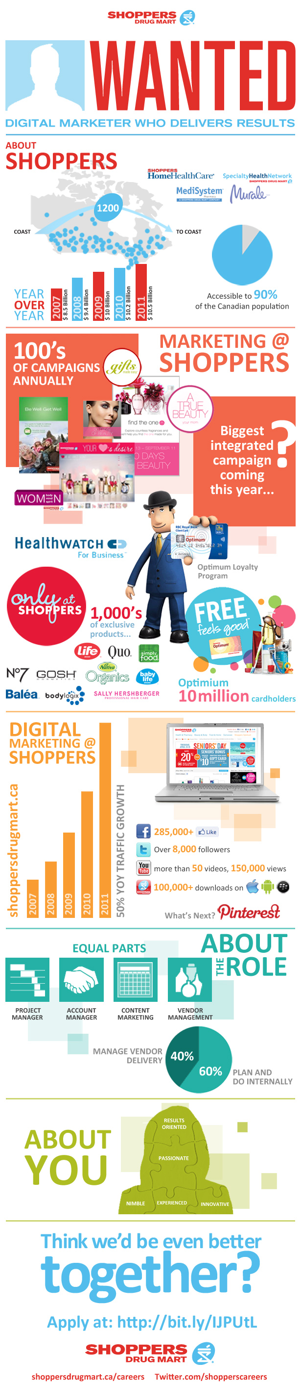 Love It Shoppers Drug Mart Job Description As An Infographic