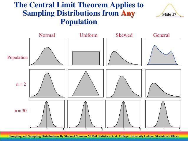 Related image AP Statistics Pinterest Statistics and Ap - monte carlo simulation template