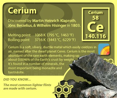 how was cerium discovered