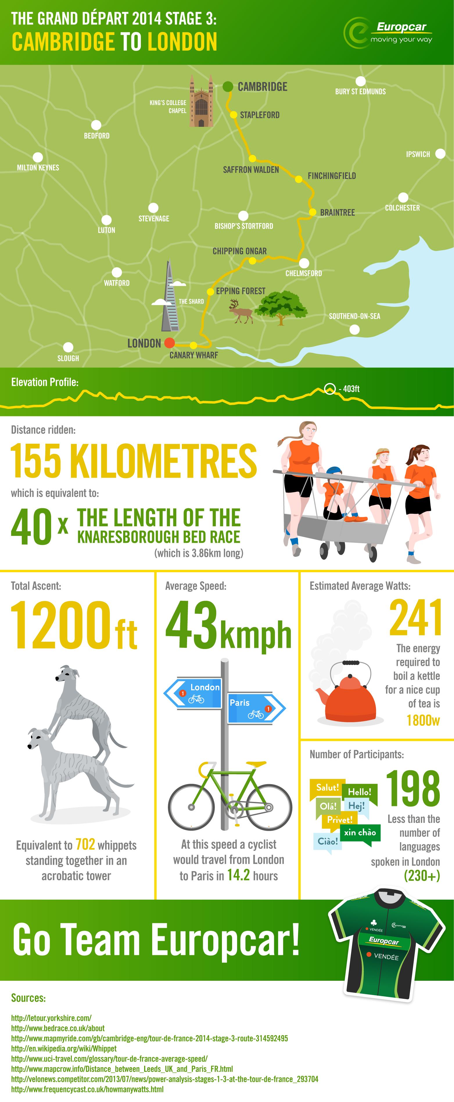 Tdy Tour De France Stage 3 Map Cambridge London Europcar Uk