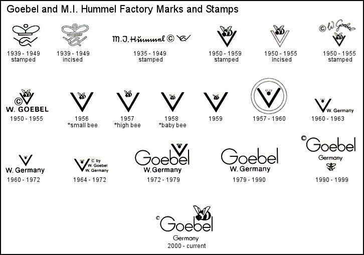 Goebel M.I. Hummel trademarks and factory marks chart