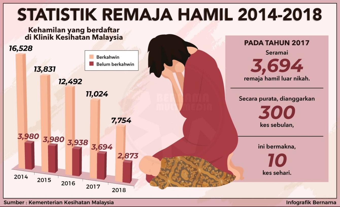 Statistik Remaja Hamil Dari Tahun 2014 Hingga 2018 Remaja Remajahamil Masalahsosial Sinarharian Memes Ecards Ecard Meme