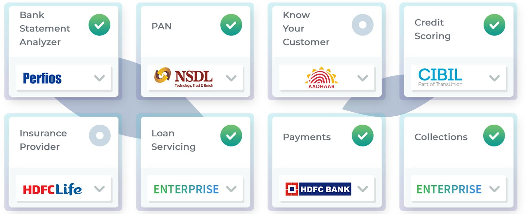 Loan Servicing Software In 2020 Financial Institutions Task Management Credit Risk Analysis
