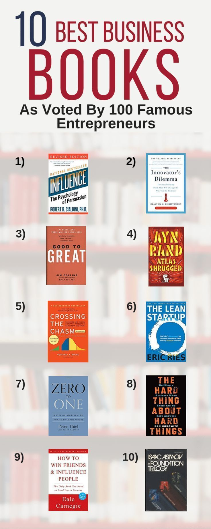 Best Business Books Voted On By 100 Top CEOs is part of Entrepreneur books, Top business books, Business books, Inspirational books, Good books, Books to read - Analyzing 100 book lists from the top CEOs, founders, and entrepreneurs to select the best business books of al time