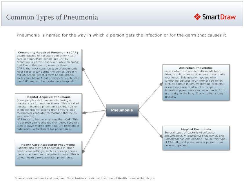 types of pneumonia Google Search Pneumonia, Medicine