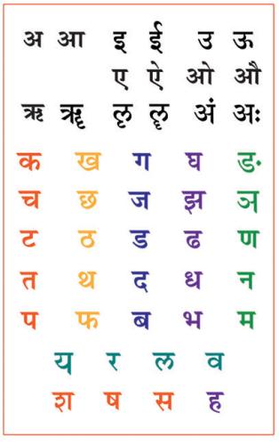 Devanagari Script Sanskrit Chart  Sanskrit    Sanskrit