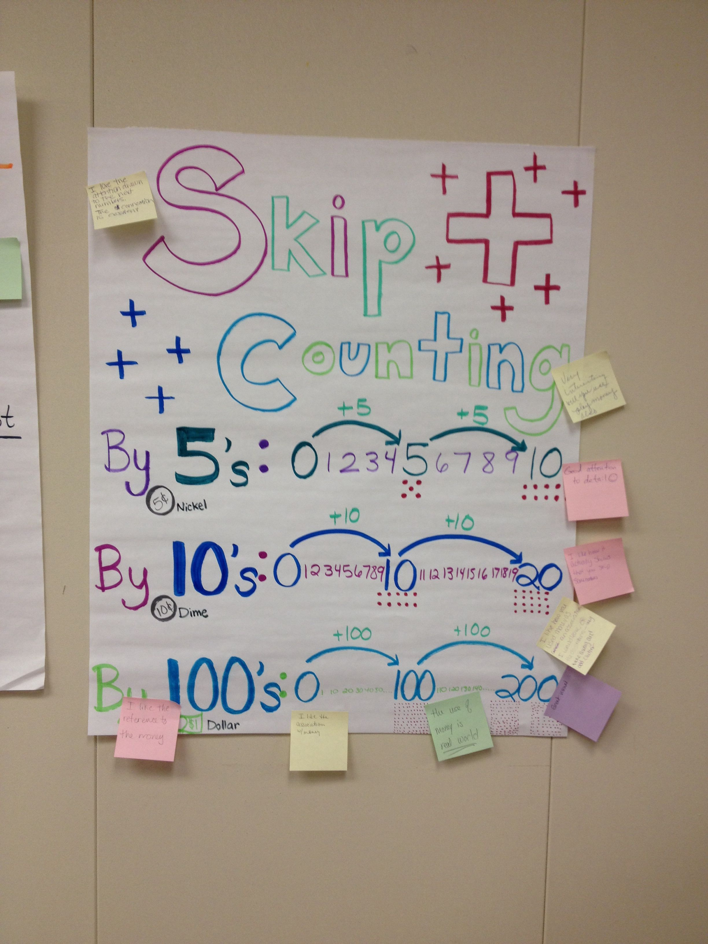 Skip Counting Explanation And Visual
