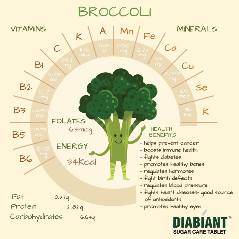 Broccoli contains 5 grams of fiber for a 1/2-cup serving and contains only  50 calories, but it is also recommended because certain chemicals in  broccoli may ...