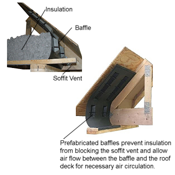 How To Prevent Ice Dams With Insulation Baffles Insulation