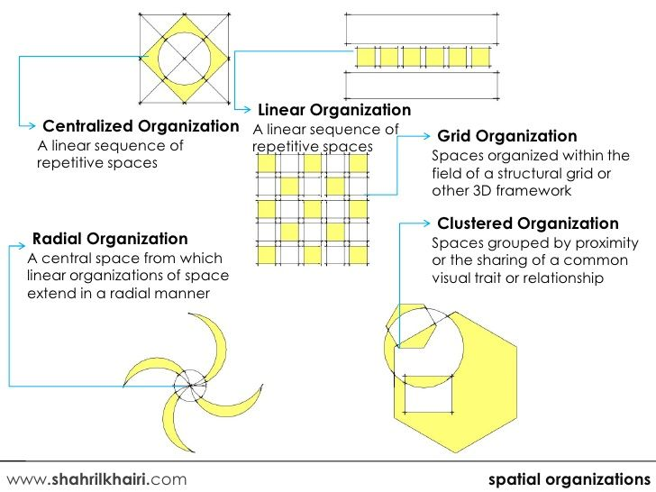 Linear Organization Centralized Organization A Linear