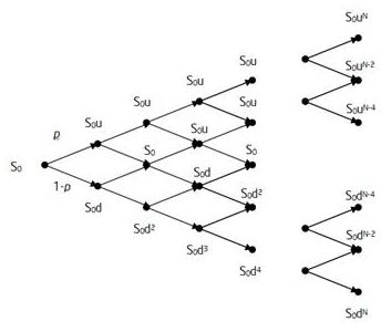 Python trade option examples
