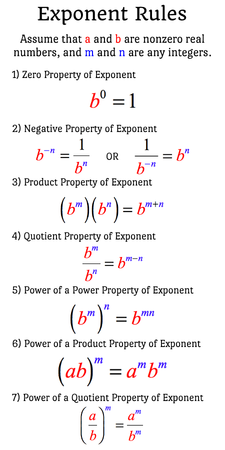 a list of seven 7 exponent rules intermediate algebra lessons
