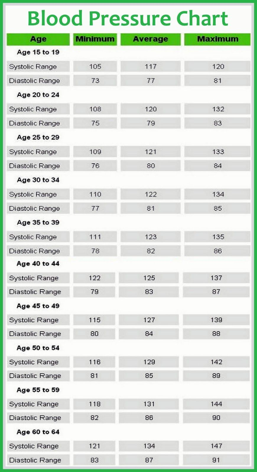 Blood pressure chart health tips in pics charts pinterest blood pressure chart health tips in pics geenschuldenfo Images