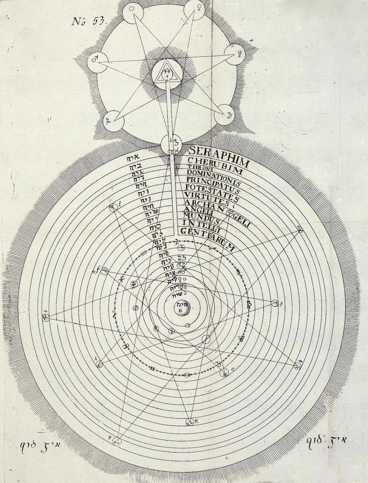 Georg von Welling. Opus Mago-Cabalisticum et Theologicum. 1719.