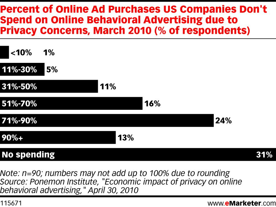 Percent Of Online Ad Purchases Us Companies Don T Spend On Online Behavioral Advertising Due To Privacy Concerns March 2010 Of Online Ads Us Companies Ads
