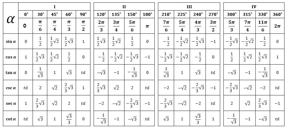 Rumus Rumus Trigonometri Sains Kreatif Trigonometri Belajar Buku Catatan Matematika