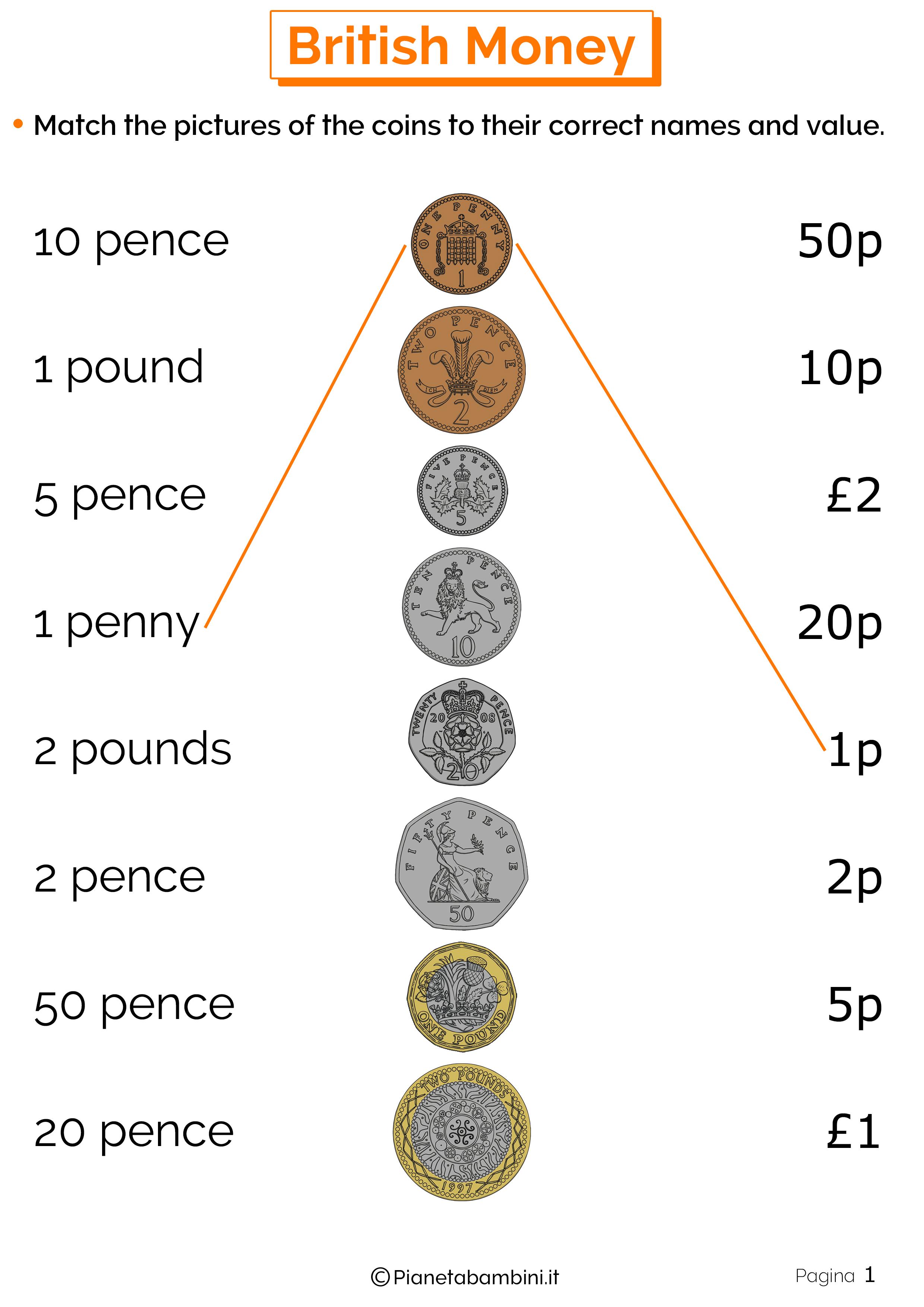 Il Sistema Monetario Inglese Esercizi Per La Scuola
