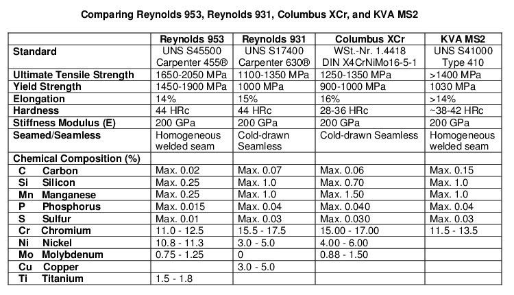 Reynolds 953 Vs Columbus Xcr Stainless Steel Reynolds Columbus
