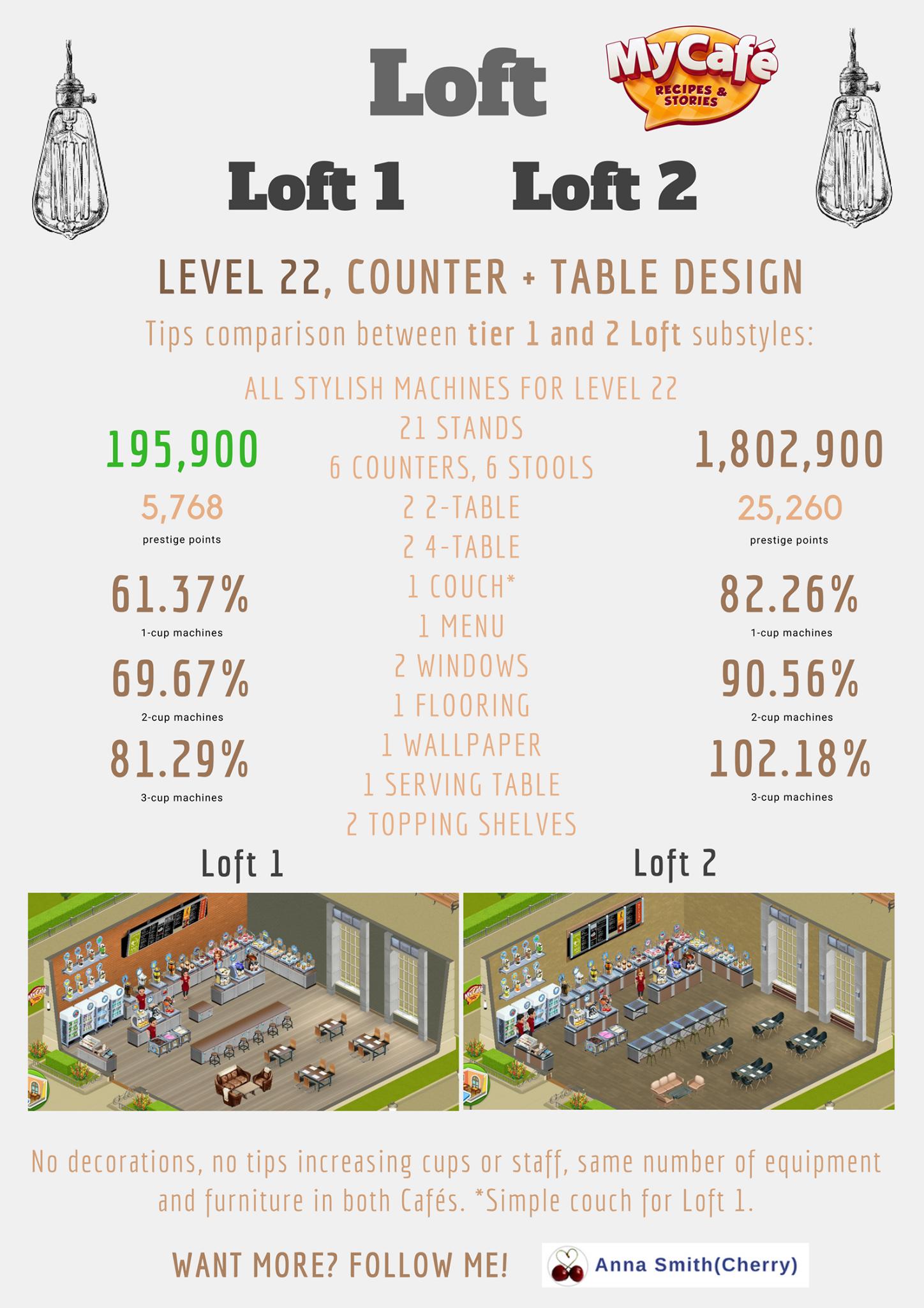 My Cafe Game Loft Style Comparison Loft 1 Vs Loft 2 Desain