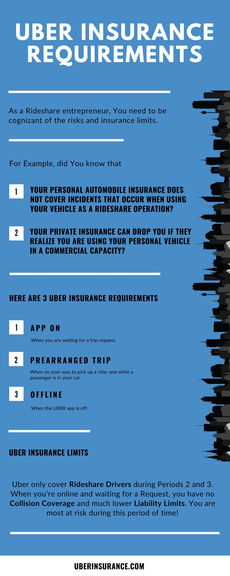 Understanding Uber Insurance Requirements In 5 Minutes Insurance