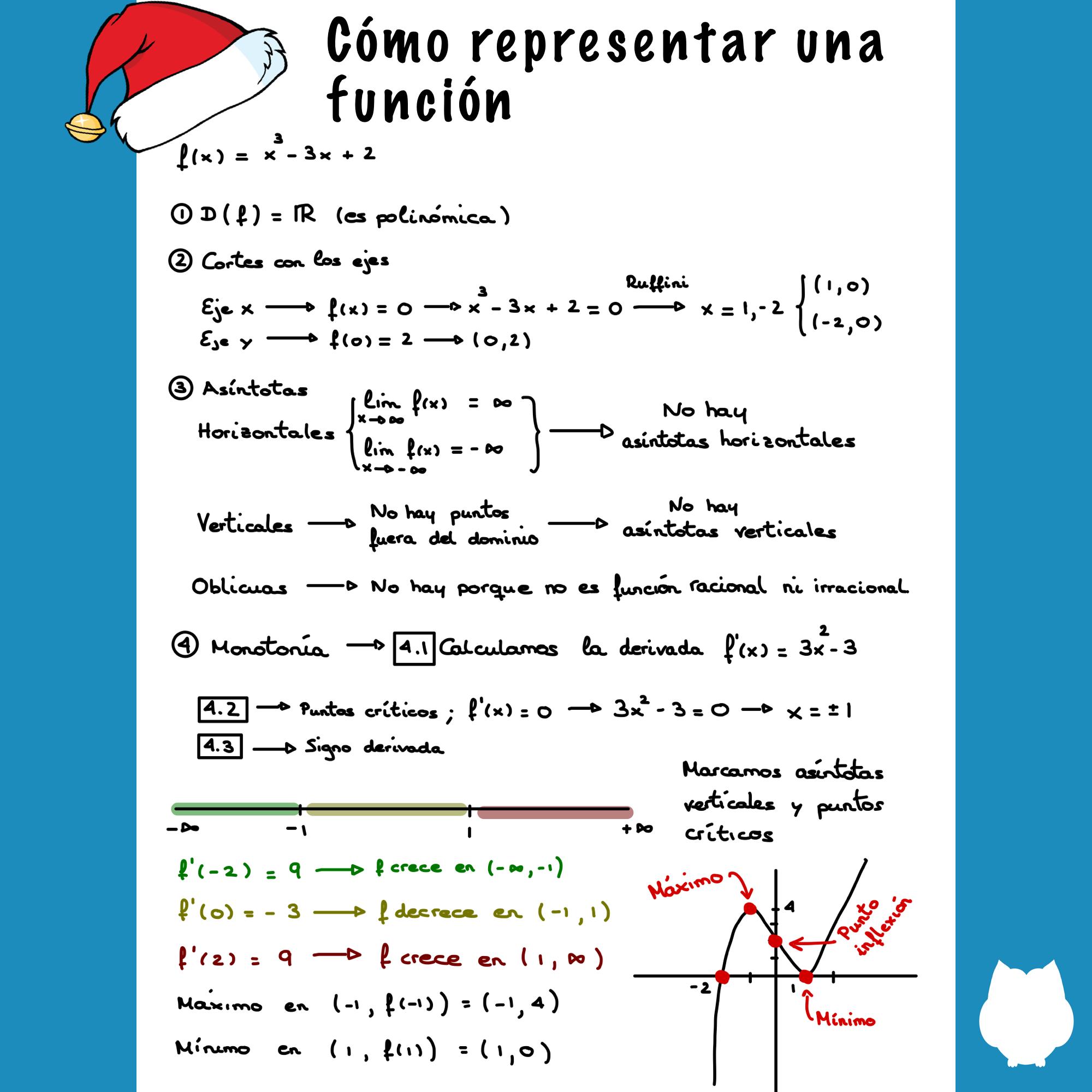 Representar Una Función Matematicas Universitarias Exámen De Matemáticas Matematicas Avanzadas