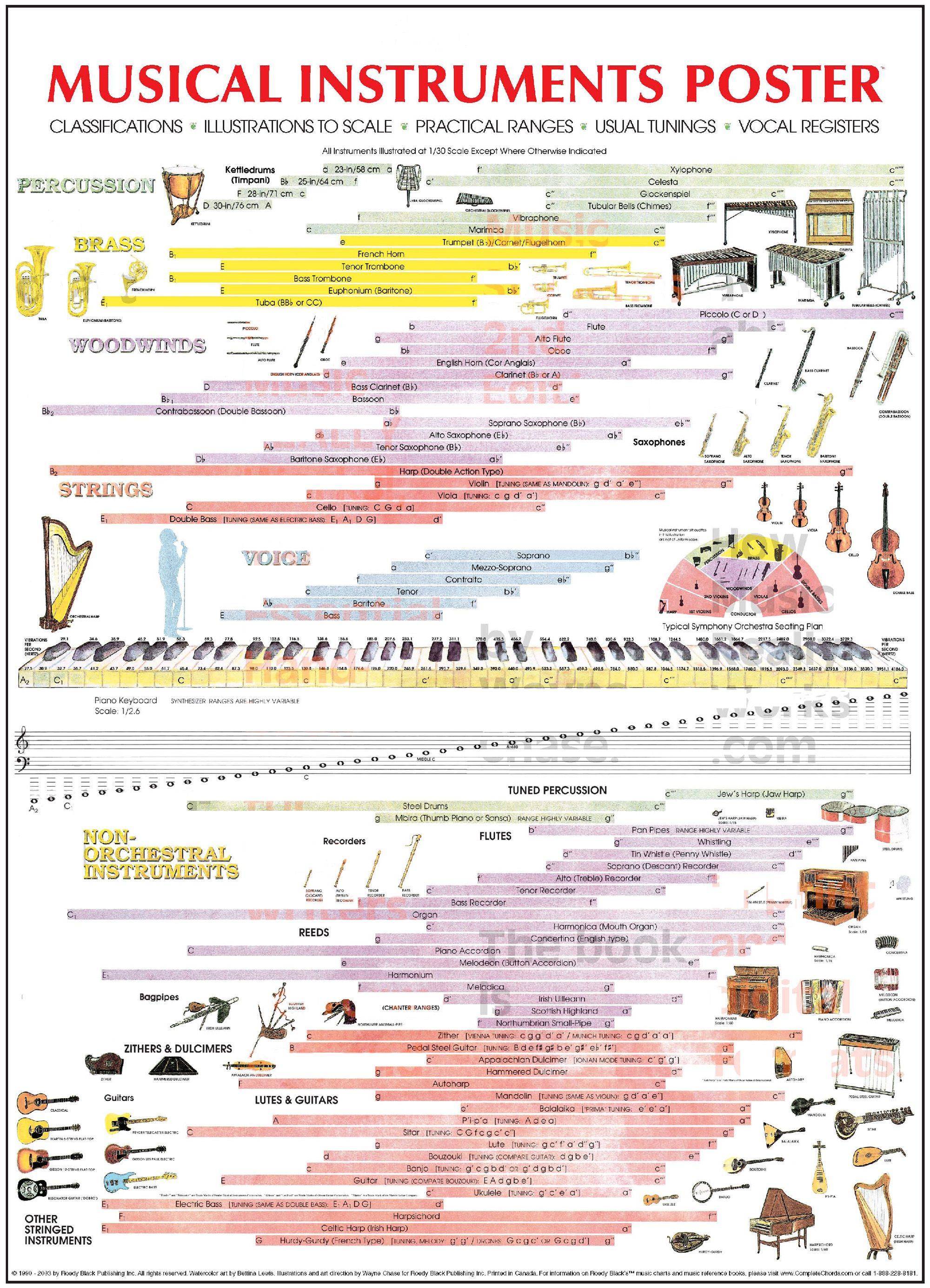 Musical Instruments Pitch Range Chart The Human Voice From Low Bass To  High Soprano Covers