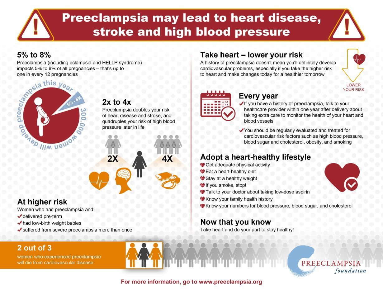 Preeclampsia survivors are at an increased risk of future women who have had preeclampsia have three to four times the risk of high blood pressure and double the risk for heart disease and stroke nvjuhfo Image collections
