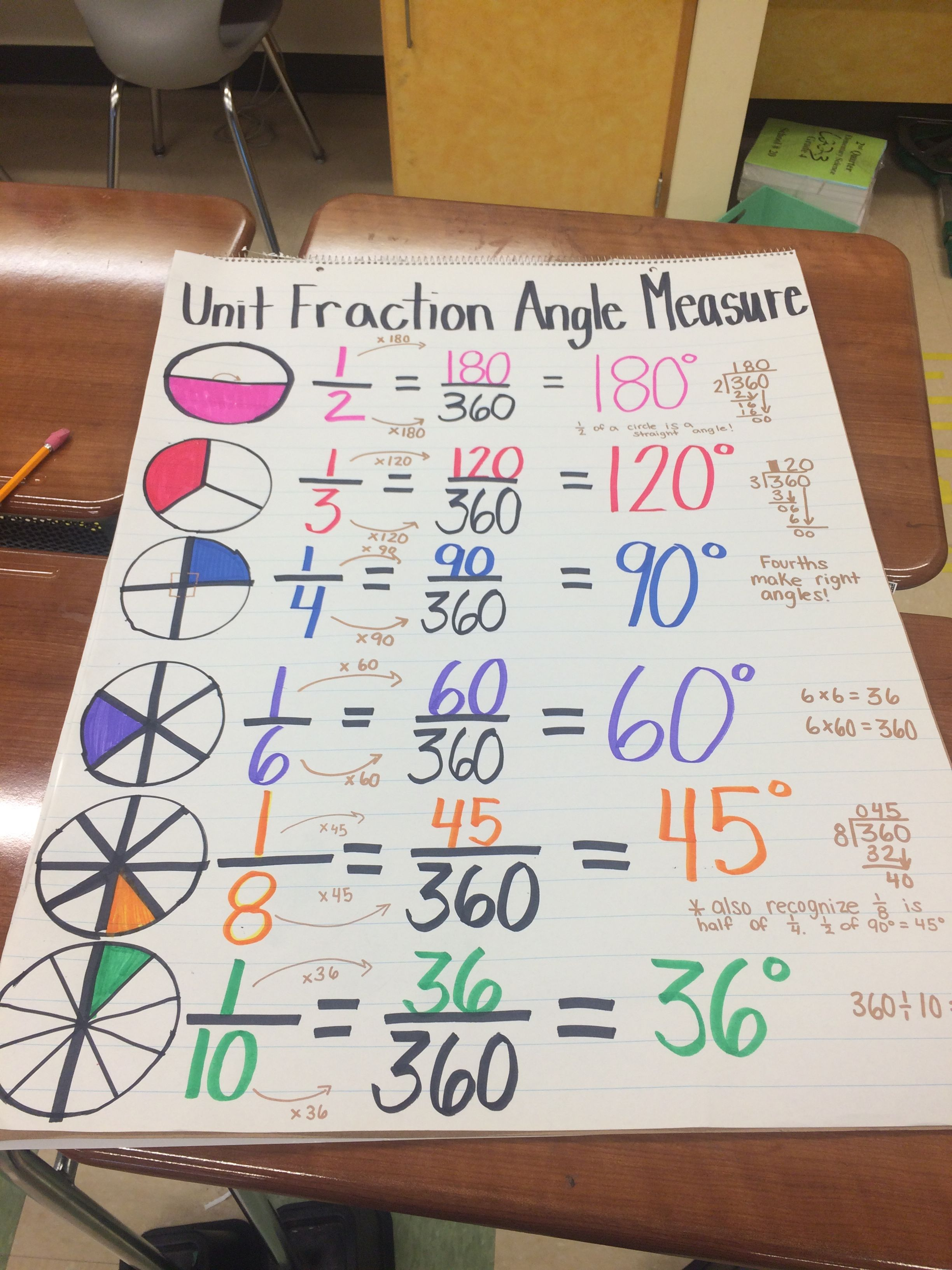 4 5 Anchor Chart Unit Fraction Angle Measures Using Equivalent Fractions To Find Angle