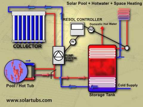 Solar Pool Heating With Integrated Solar Hot Water And Solar Space Heating Solar Pool Heating Solar Pool Solar