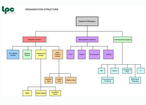 Construction Organizational Chart Template Organisation With Regard To Small Business Organ Organization Chart Organizational Chart Small Business Management