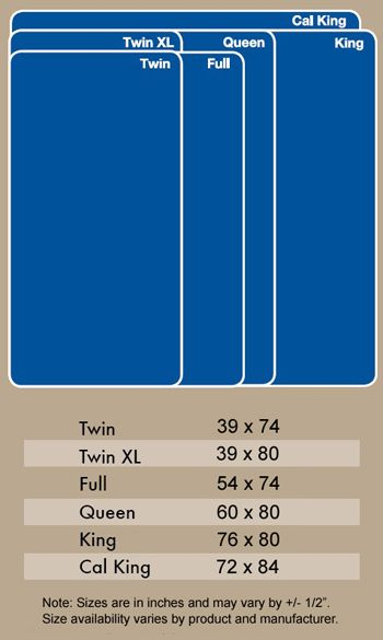 Here Are The Sizes For Standard Mattresses Sometimes I Think I Want To Make Some Bedding And Have No Cl In 2020 Mattress Size Chart Mattress Dimensions Mattress Sizes
