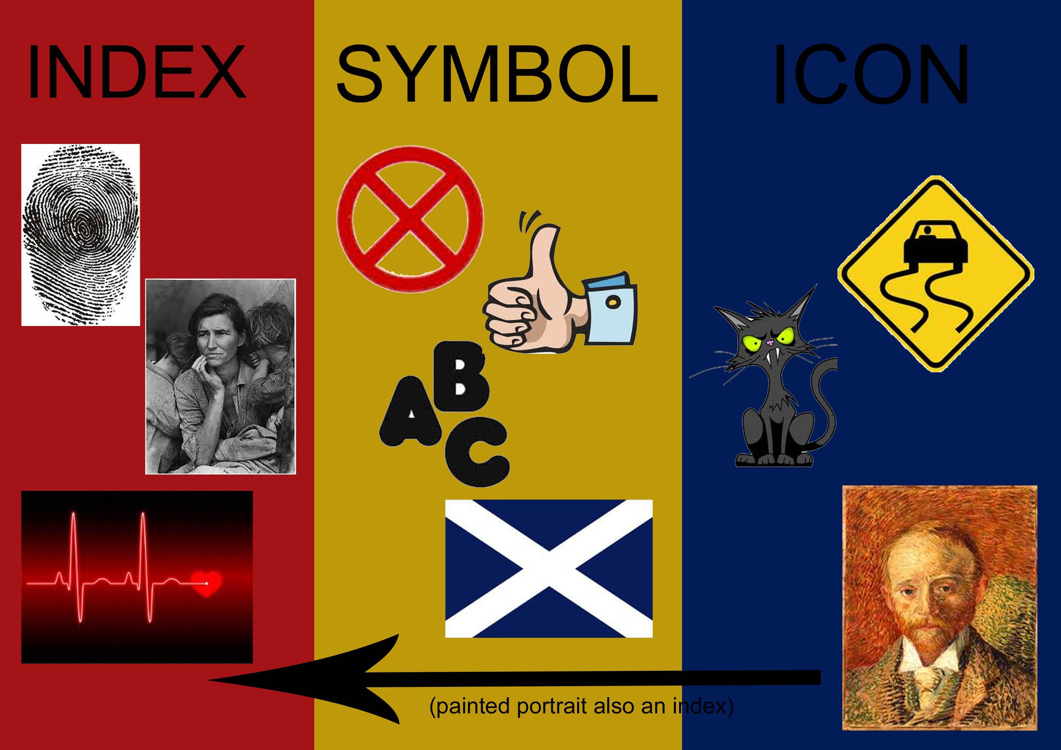 A general view of the three main parts of semiotics. Index