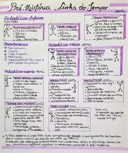 Resumo Pre Historia Linha Do Tempo Meu Guia Preparatorio Para O Vestibular Study Organization Study Notes Study Better