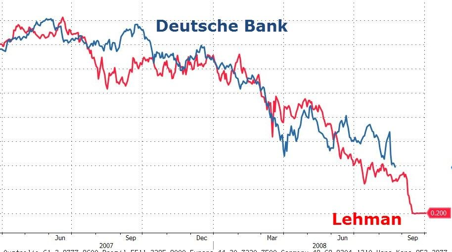 The Chart Of The Day Is Via Chris Vermeulen From The Goldandoilguy Com And Shows A Comparison Of The Price Performance Of Le Banking Crisis Stress Tests Chart
